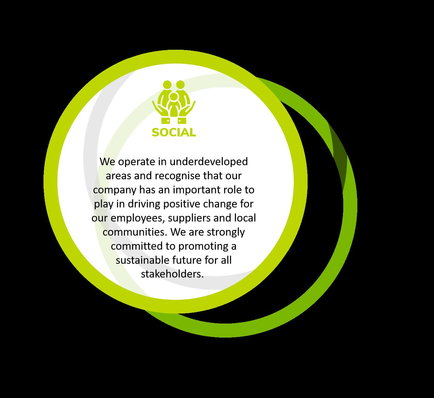 AGRI RESOURCES GUINEA ESG SOCIAL